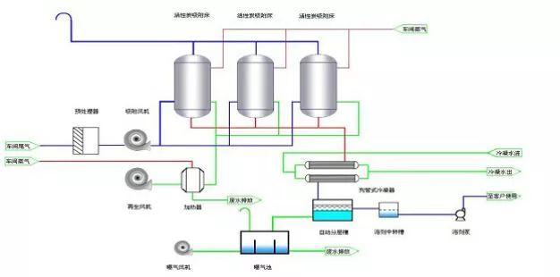 2种最好用的VOCs废气处理方法在这